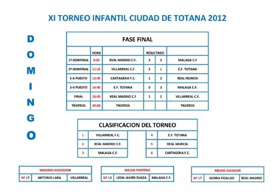 XI Torneo Infantil Ciudad de Totana 2012