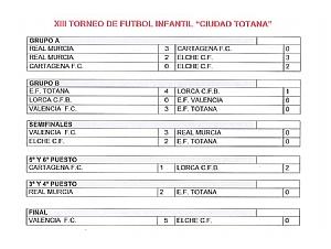 Resultados XIII Torneo Infantil Ciudad de Totana