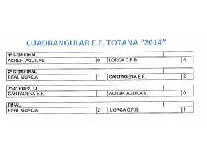 Resultados I Torneo EF Totana